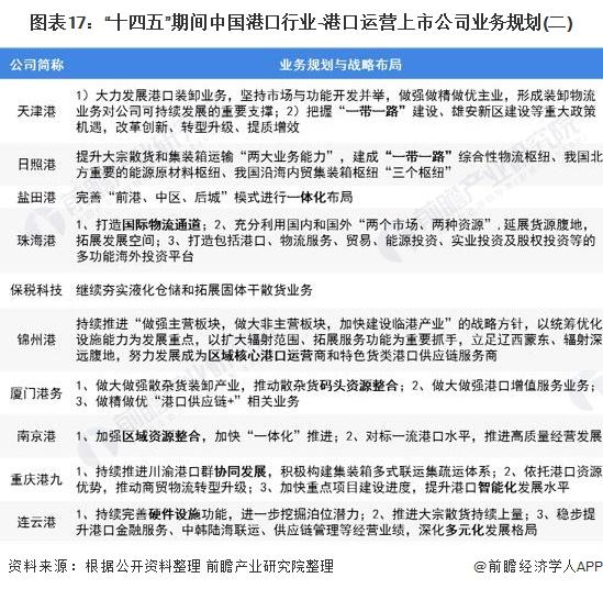 """图表17:""""十四五""""期间中国港口行业-港口运营上市公司业务规划(二)"""