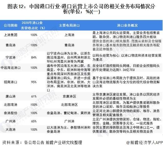 图表12:中国港口行业-港口运营上市公司的相关业务布局情况分析(单位:%)(一)