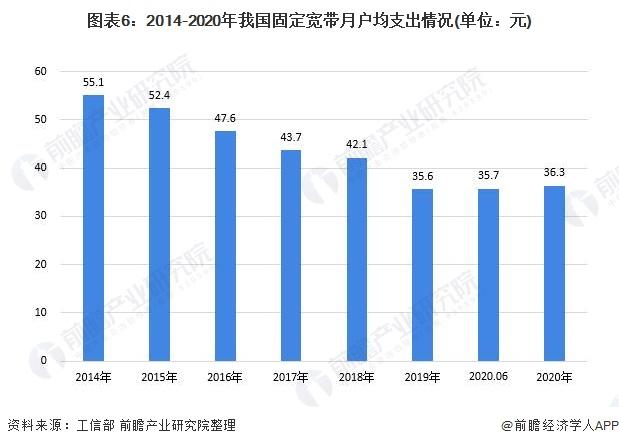图表6:2014-2020年我国固定宽带月户均支出情况(单位:元)