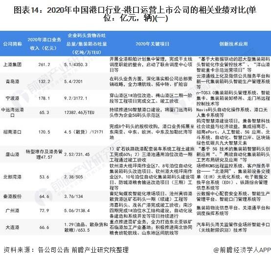 图表14:2020年中国港口行业-港口运营上市公司的相关业绩对比(单位:亿元,辆)(一)