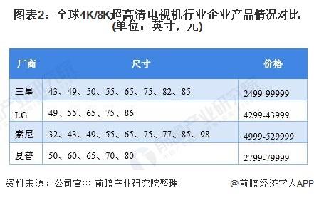 图表2:全球4K/8K超高清电视机行业企业产品情况对比(单位:英寸,元)