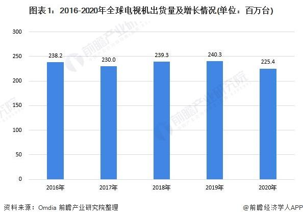 图表1:2016-2020年全球电视机出货量及增长情况(单位:百万台)