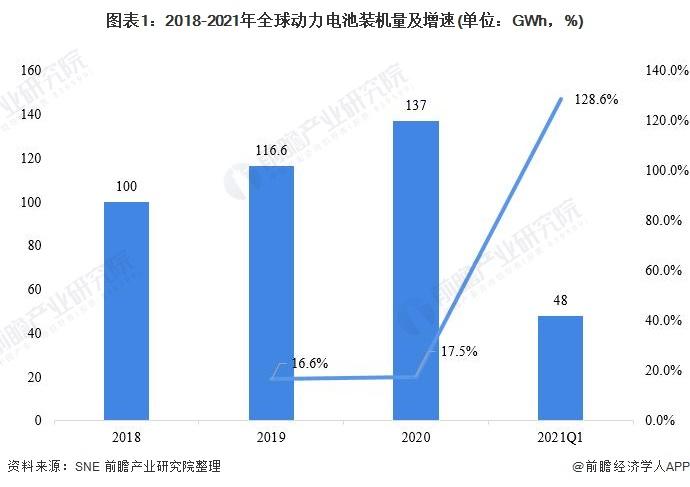 图表1:2018-2021年全球动力电池装机量及增速(单位:GWh,%)