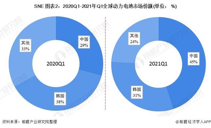 SNE 图表2:2020Q1-2021年Q1全球动力电池市场份额(单位: %)