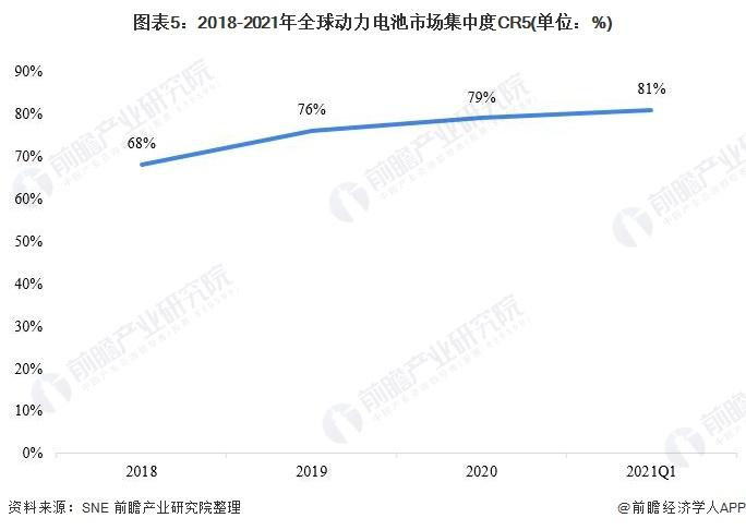 图表5:2018-2021年全球动力电池市场集中度CR5(单位:%)