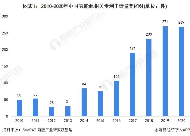 图表1:2010-2020年中国氢能源相关专利申请量变化图(单位:件)