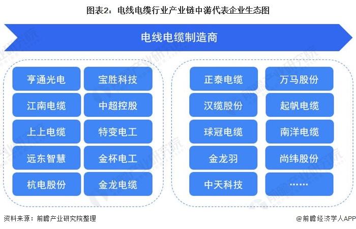 图表2:电线电缆行业产业链中游代表企业生态图