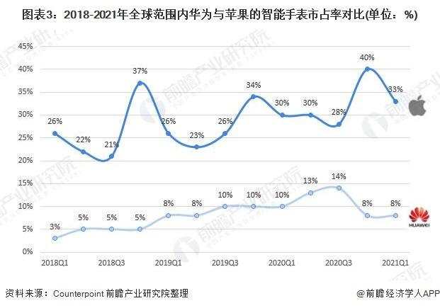 图表3:2018-2021年全球范围内华为与苹果的智能手表市占率对比(单位:%)
