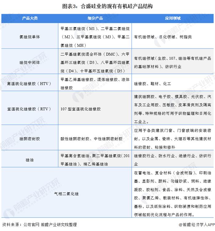 图表3:合盛硅业的现有有机硅产品结构