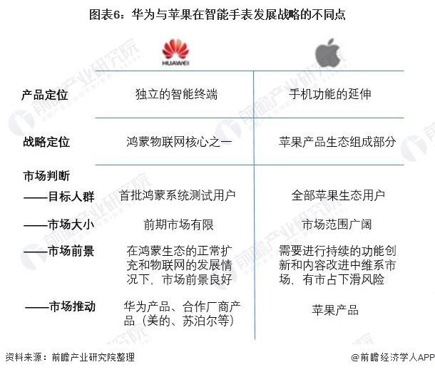 图表6:华为与苹果在智能手表发展战略的不同点