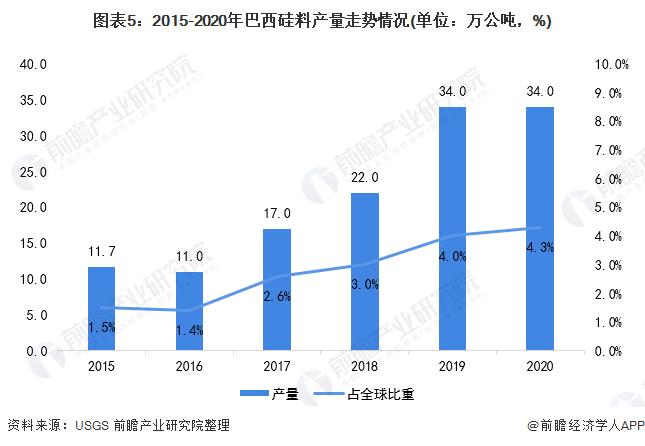 图表5:2015-2020年巴西硅料产量走势情况(单位:万公吨,%)
