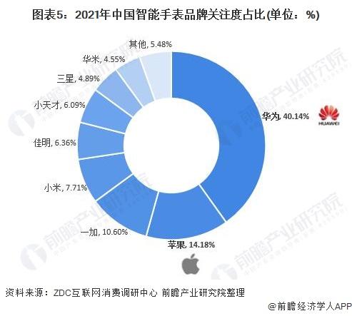 图表5:2021年中国智能手表品牌关注度占比(单位:%)