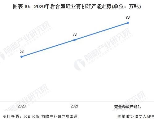 图表10:2020年后合盛硅业有机硅产能走势(单位:万吨)