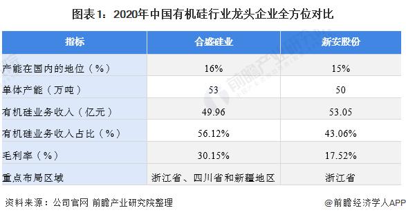 图表1:2020年中国有机硅行业龙头企业全方位对比