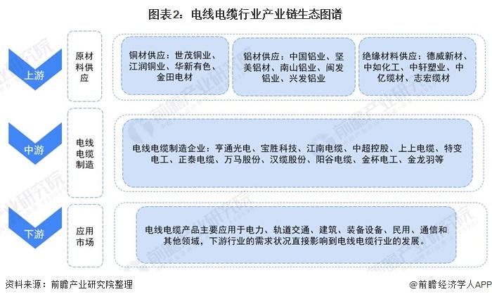 图表2:电线电缆行业产业链生态图谱