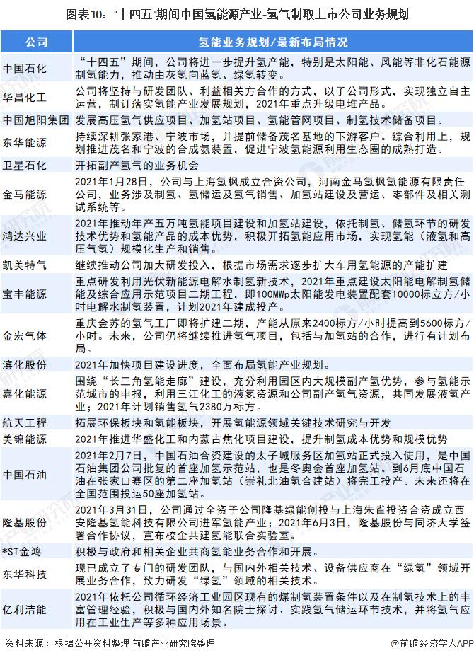 """图表10:""""十四五""""期间中国氢能源产业-氢气制取上市公司业务规划"""