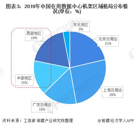 图表3:2019年中国在用数据中心机架区域格局分布情况(单位:%)