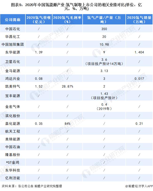 图表9:2020年中国氢能源产业-氢气制取上市公司的相关业绩对比(单位:亿元,%,万吨)