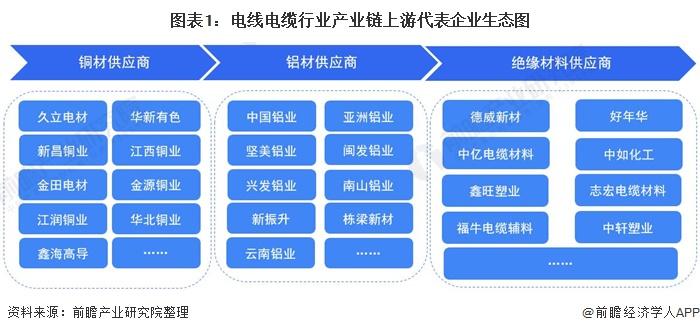 图表1:电线电缆行业产业链上游代表企业生态图