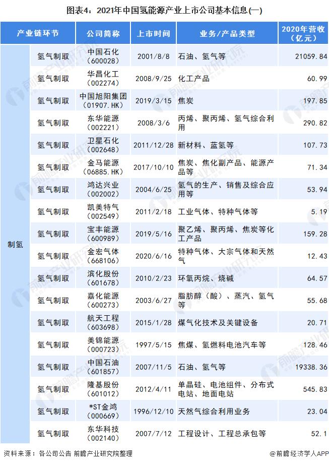 图表4:2021年中国氢能源产业上市公司基本信息(一)