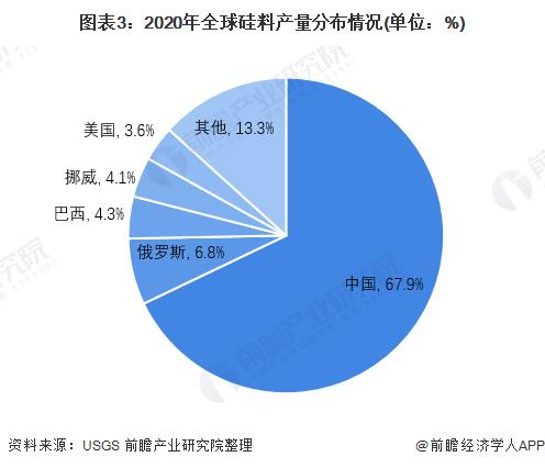 图表3:2020年全球硅料产量分布情况(单位:%)