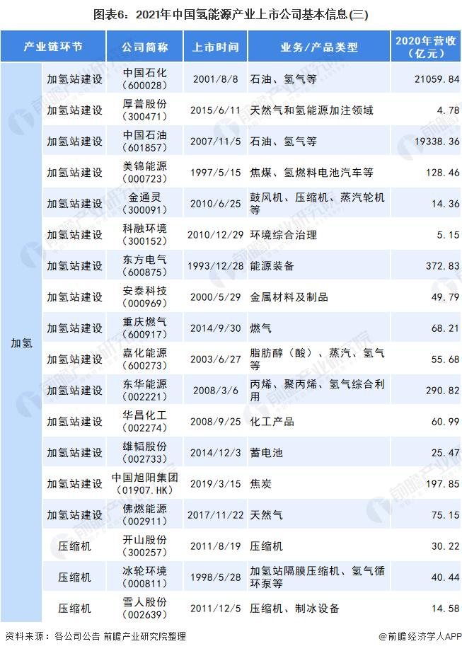 图表6:2021年中国氢能源产业上市公司基本信息(三)