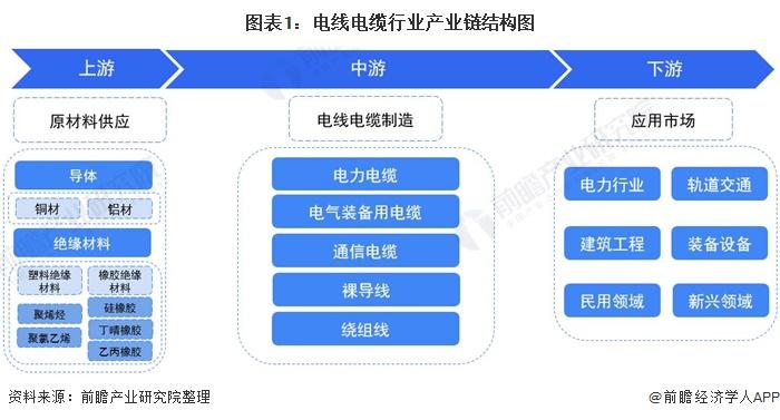 图表1:电线电缆行业产业链结构图
