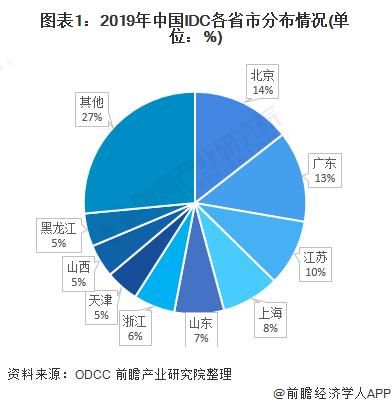 图表1:2019年中国IDC各省市分布情况(单位:%)