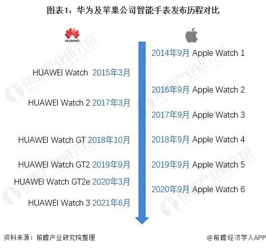 图表1:华为及苹果公司智能手表发布历程对比
