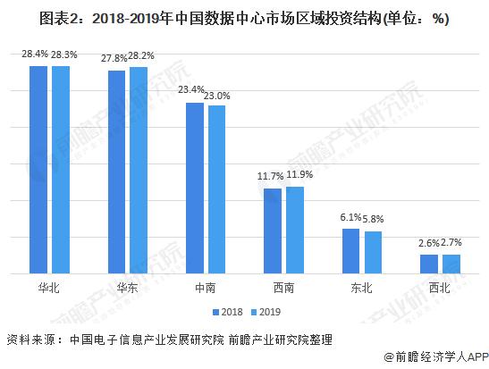 图表2:2018-2019年中国数据中心市场区域投资结构(单位:%)