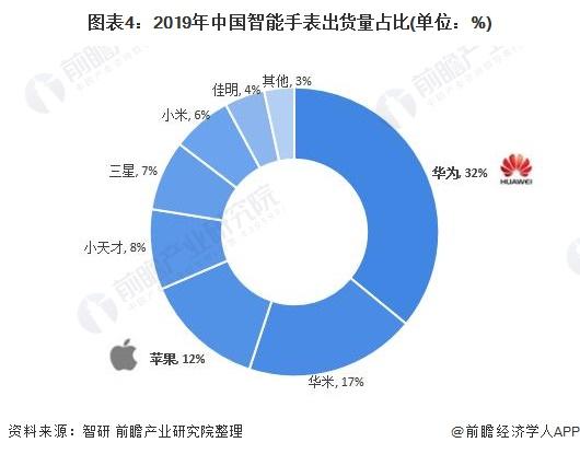 图表4:2019年中国智能手表出货量占比(单位:%)