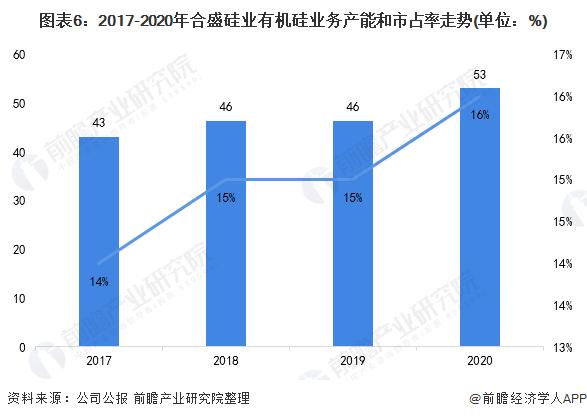 图表6:2017-2020年合盛硅业有机硅业务产能和市占率走势(单位:%)