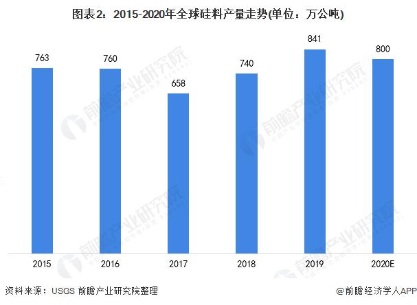 图表2:2015-2020年全球硅料产量走势(单位:万公吨)