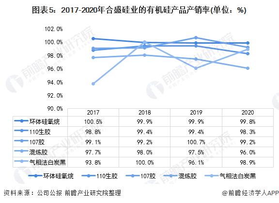 图表5:2017-2020年合盛硅业的有机硅产品产销率(单位:%)