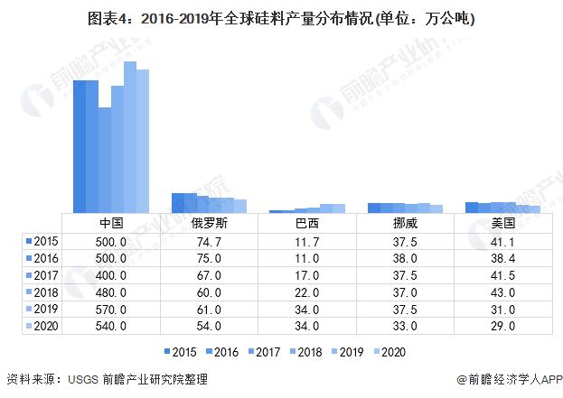 图表4:2016-2019年全球硅料产量分布情况(单位:万公吨)
