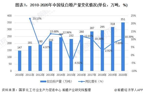 图表1:2010-2020年中国钛白粉产量变化情况(单位:万吨,%)