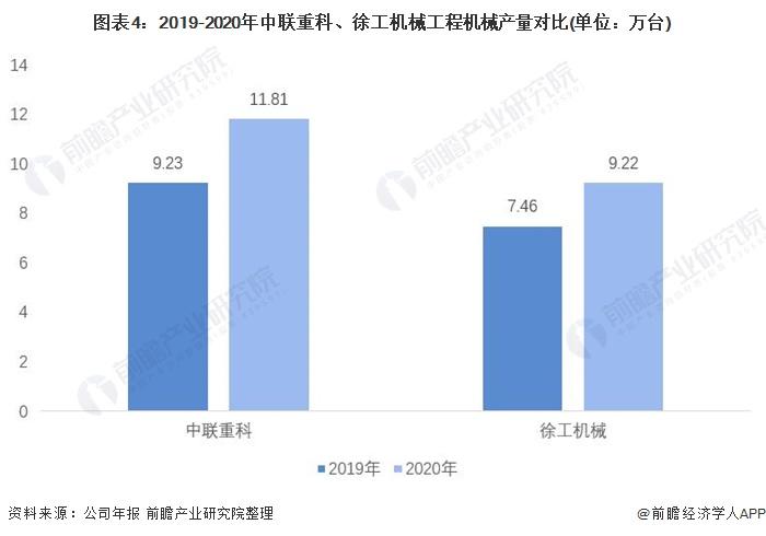 图表4:2019-2020年中联重科、徐工机械工程机械产量对比(单位:万台)