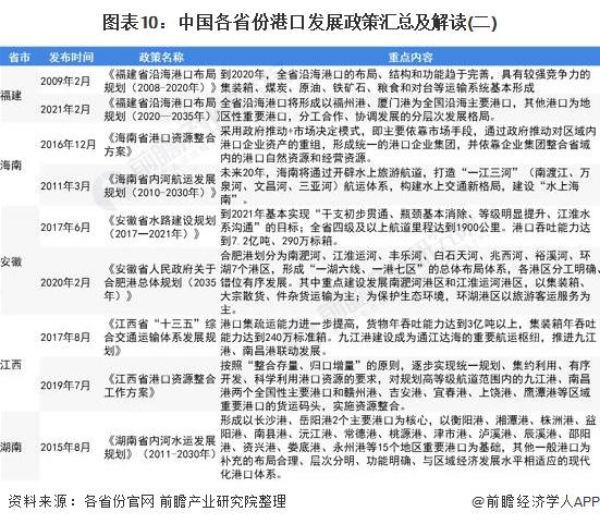 图表10:中国各省份港口发展政策汇总及解读(二)
