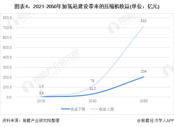 图表4:2021-2050年加氢站建设带来的压缩机收益(单位:亿元)