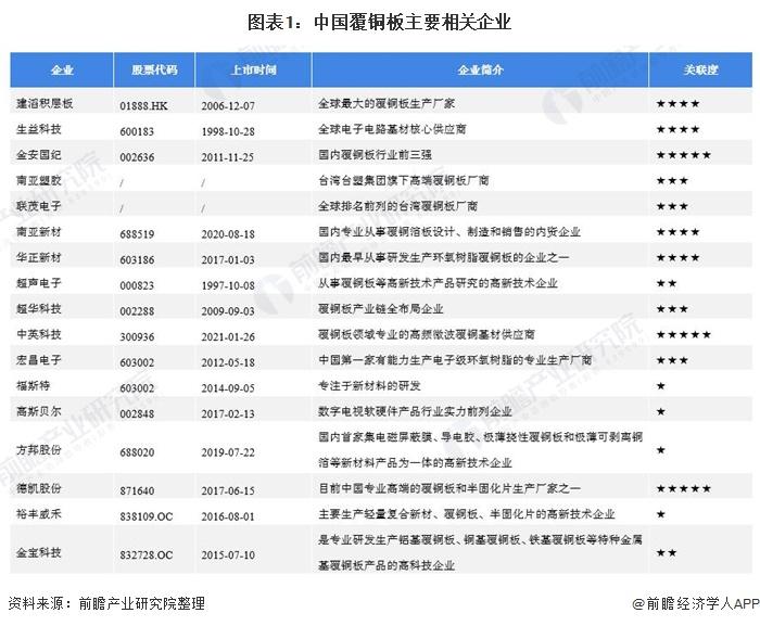 图表1:中国覆铜板主要相关企业