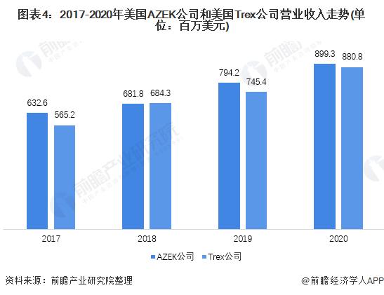 图表4:2017-2020年美国AZEK公司和美国Trex公司营业收入走势(单位:百万美元)