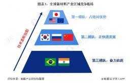 全球新材料产业供给格局呈现三级梯队竞争,亚太地区需求最大!