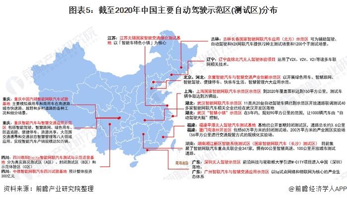 图表5:截至2020年中国主要自动驾驶示范区(测试区)分布