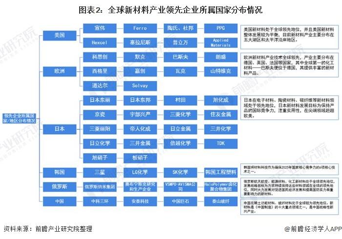 图表2:全球新材料产业领先企业所属国家分布情况