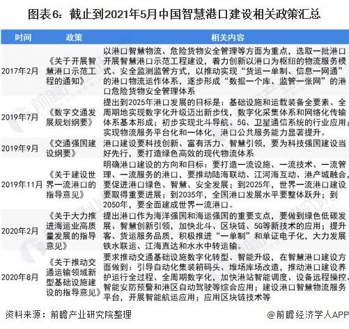 图表6:截止到2021年5月中国智慧港口建设相关政策汇总