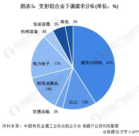 图表5:变形铝合金下游需求分布(单位:%)
