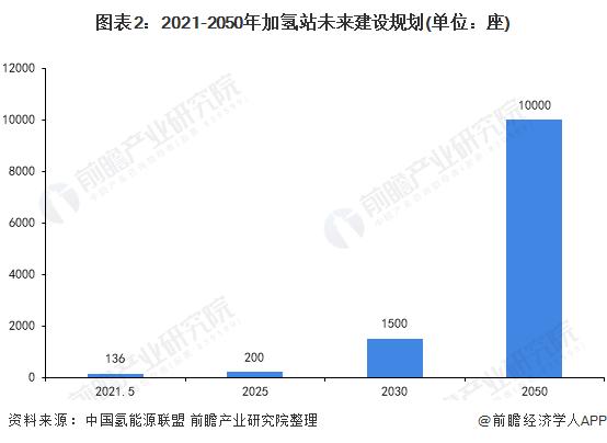 图表2:2021-2050年加氢站未来建设规划(单位:座)
