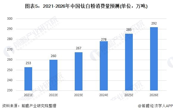 图表5:2021-2026年中国钛白粉消费量预测(单位:万吨)
