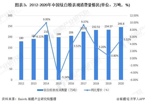 图表3:2012-2020年中国钛白粉表观消费量情况(单位:万吨,%)