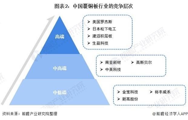 图表2:中国覆铜板行业的竞争层次